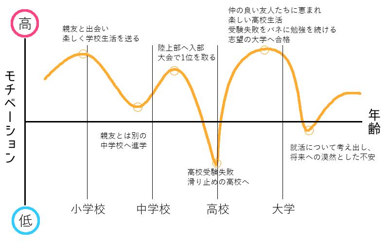 モチベーショングラフ